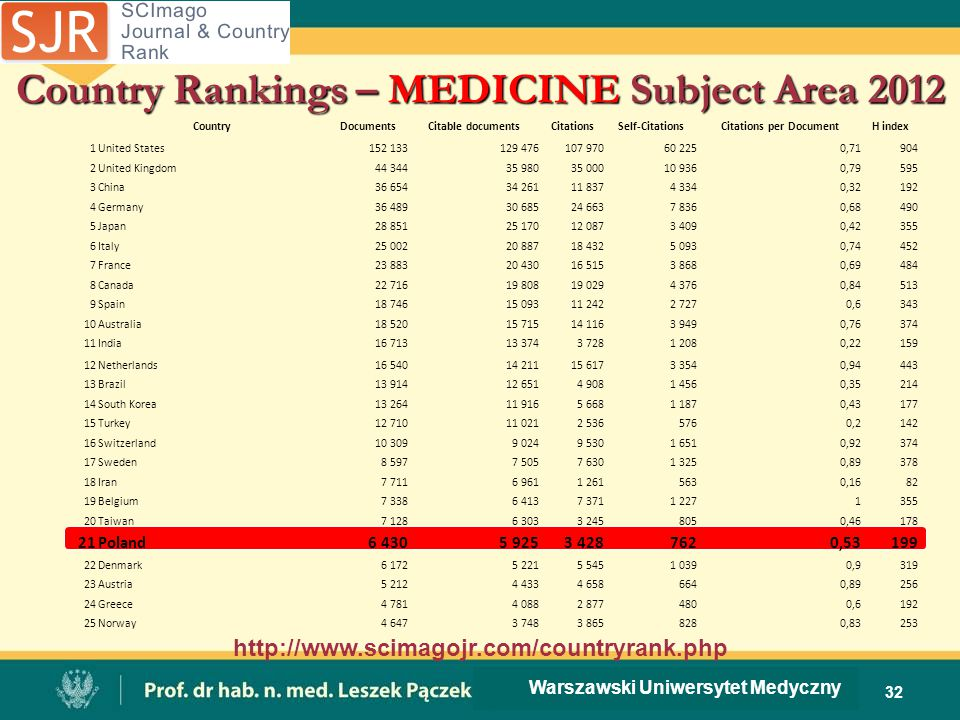 Country Rankings – MEDICINE Subject Area 2012 CountryDocumentsCitable documentsCitationsSelf-CitationsCitations per DocumentH index 1United States152