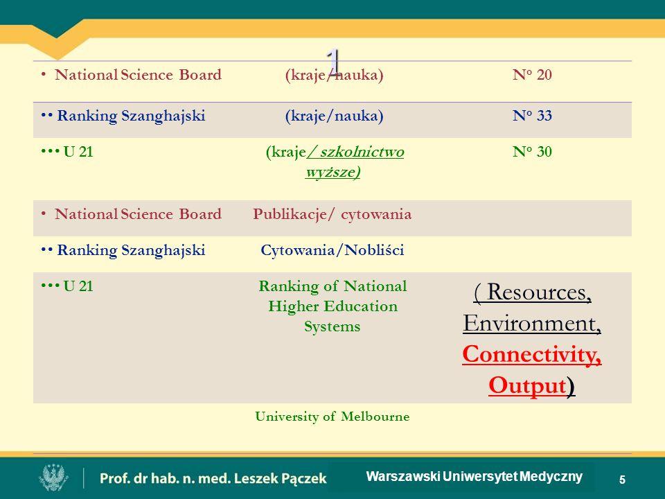 1  National Science Board (kraje/nauka)N o 20  Ranking Szanghajski (kraje/nauka)N o 33  U 21 (kraje/ szkolnictwo wyższe) N o 30  National Scien