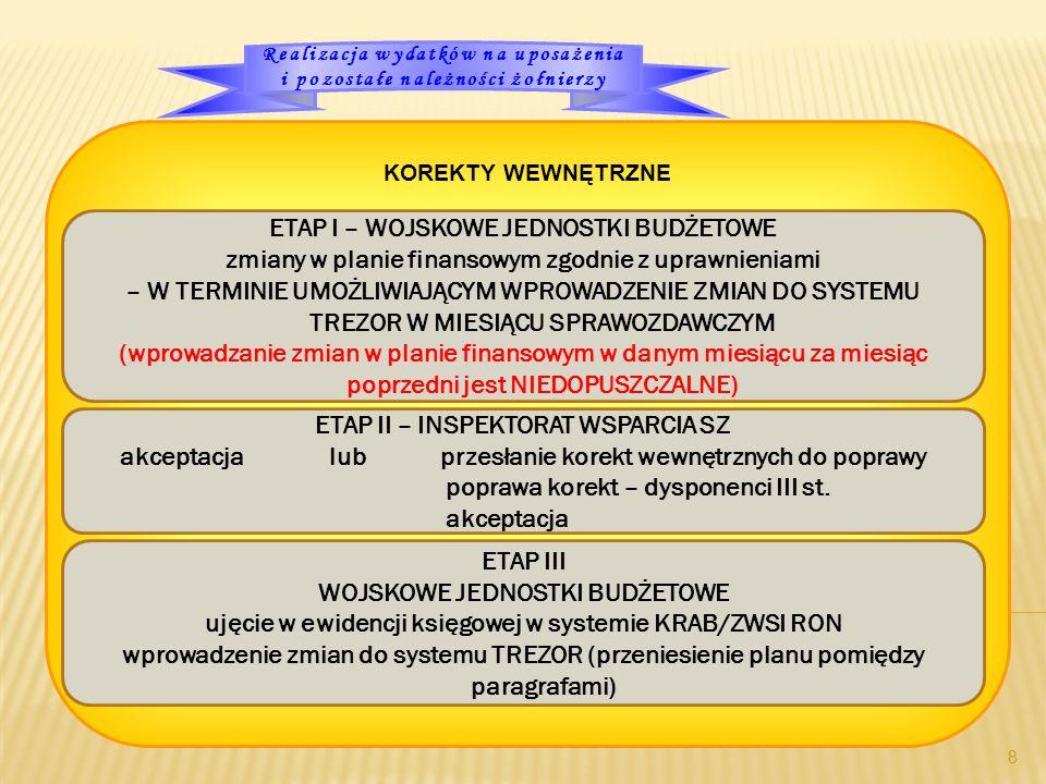 8 KOREKTY WEWNĘTRZNE ETAP I – WOJSKOWE JEDNOSTKI BUDŻETOWE zmiany w planie finansowym zgodnie z uprawnieniami – W TERMINIE UMOŻLIWIAJĄCYM WPROWADZENIE ZMIAN DO SYSTEMU TREZOR W MIESIĄCU SPRAWOZDAWCZYM (wprowadzanie zmian w planie finansowym w danym miesiącu za miesiąc poprzedni jest NIEDOPUSZCZALNE) ETAP II – INSPEKTORAT WSPARCIA SZ akceptacja lub przesłanie korekt wewnętrznych do poprawy poprawa korekt – dysponenci III st.