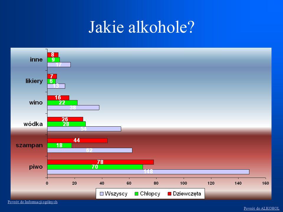 Jakie alkohole? Powrót do ALKOHOL Powrót do Informacji ogólnych