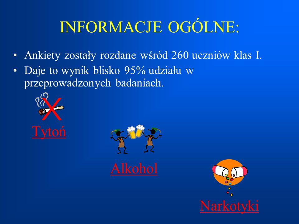 INFORMACJE OGÓLNE: Ankiety zostały rozdane wśród 260 uczniów klas I. Daje to wynik blisko 95% udziału w przeprowadzonych badaniach. Tytoń Alkohol Nark