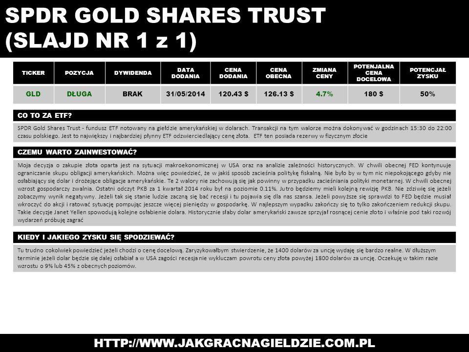 SPDR GOLD SHARES TRUST (SLAJD NR 1 z 1) TICKERPOZYCJADYWIDENDA DATA DODANIA CENA DODANIA CENA OBECNA ZMIANA CENY POTENJALNA CENA DOCELOWA POTENCJAŁ ZY