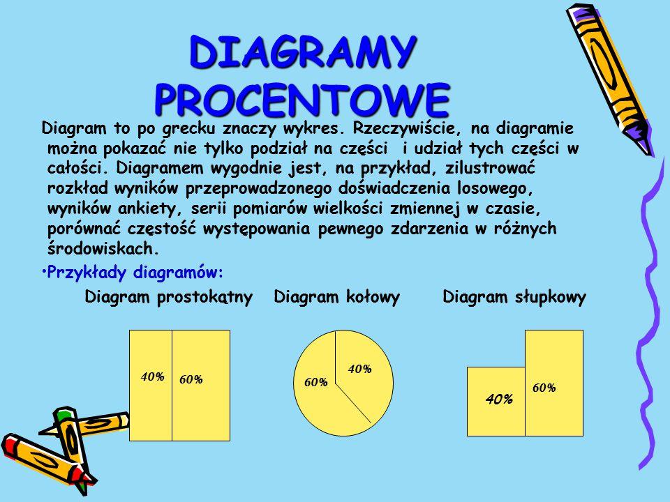 DIAGRAMY PROCENTOWE Diagram to po grecku znaczy wykres.