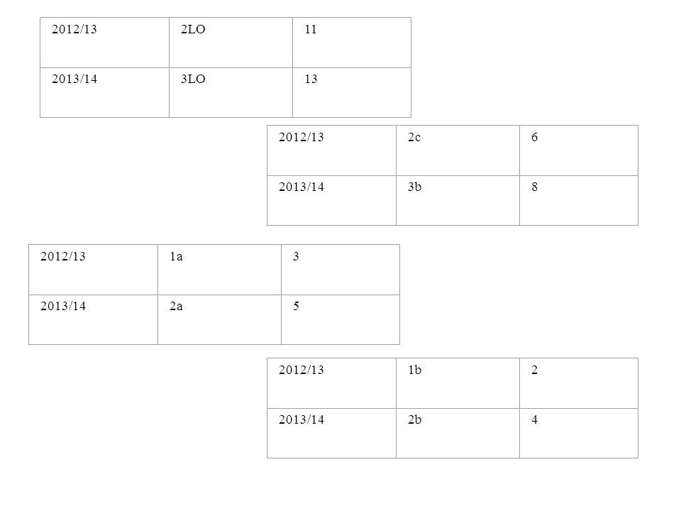 2012/132LO11 2013/143LO13 2012/132c6 2013/143b8 2012/131a3 2013/142a5 2012/131b2 2013/142b4