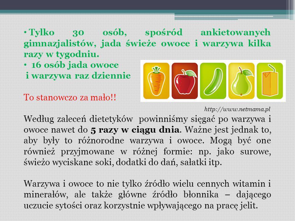 Tylko 30 osób, spośród ankietowanych gimnazjalistów, jada świeże owoce i warzywa kilka razy w tygodniu.