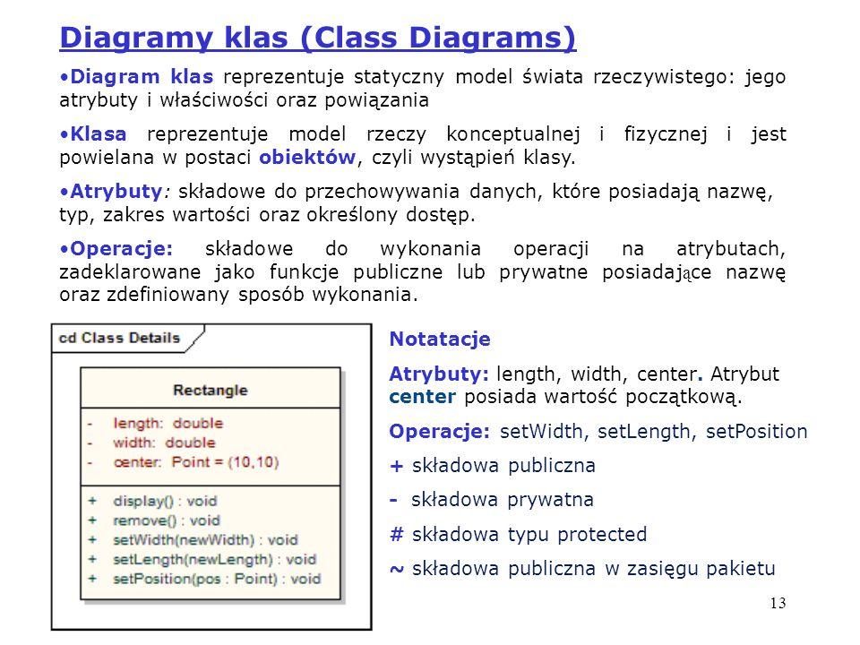 13 Diagramy klas (Class Diagrams) Diagram klas reprezentuje statyczny model świata rzeczywistego: jego atrybuty i właściwości oraz powiązania Klasa re
