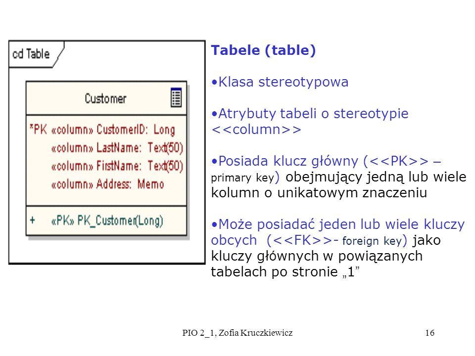 PIO 2_1, Zofia Kruczkiewicz16 Tabele (table) Klasa stereotypowa Atrybuty tabeli o stereotypie > Posiada klucz główny ( > – primary key ) obejmujący je