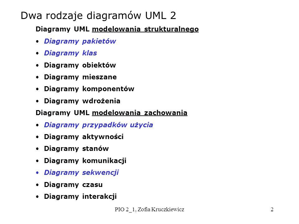 PIO 2_1, Zofia Kruczkiewicz2 Dwa rodzaje diagramów UML 2 Diagramy UML modelowania strukturalnego Diagramy pakietów Diagramy klas Diagramy obiektów Dia