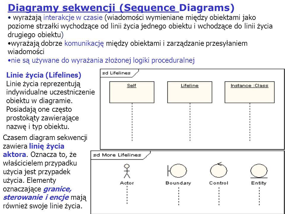 23 Diagramy sekwencji (Sequence Diagrams) wyrażają interakcje w czasie (wiadomości wymieniane między obiektami jako poziome strzałki wychodzące od lin