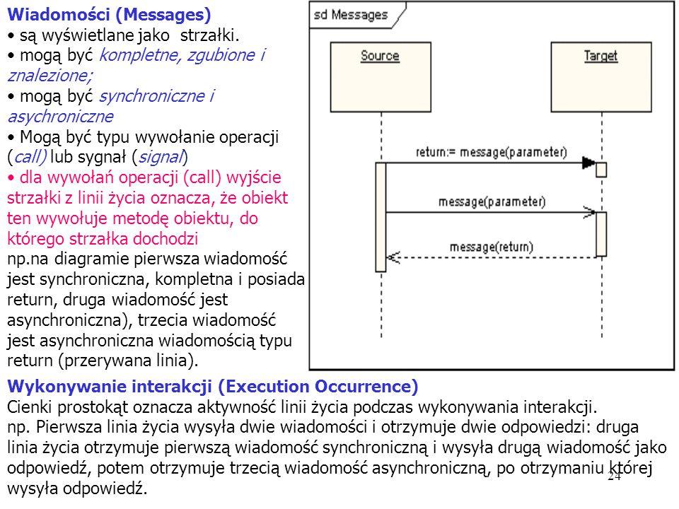24 Wiadomości (Messages) są wyświetlane jako strzałki. mogą być kompletne, zgubione i znalezione; mogą być synchroniczne i asychroniczne Mogą być typu