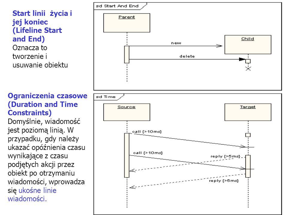 26 Start linii życia i jej koniec (Lifeline Start and End) Oznacza to tworzenie i usuwanie obiektu Ograniczenia czasowe (Duration and Time Constraints