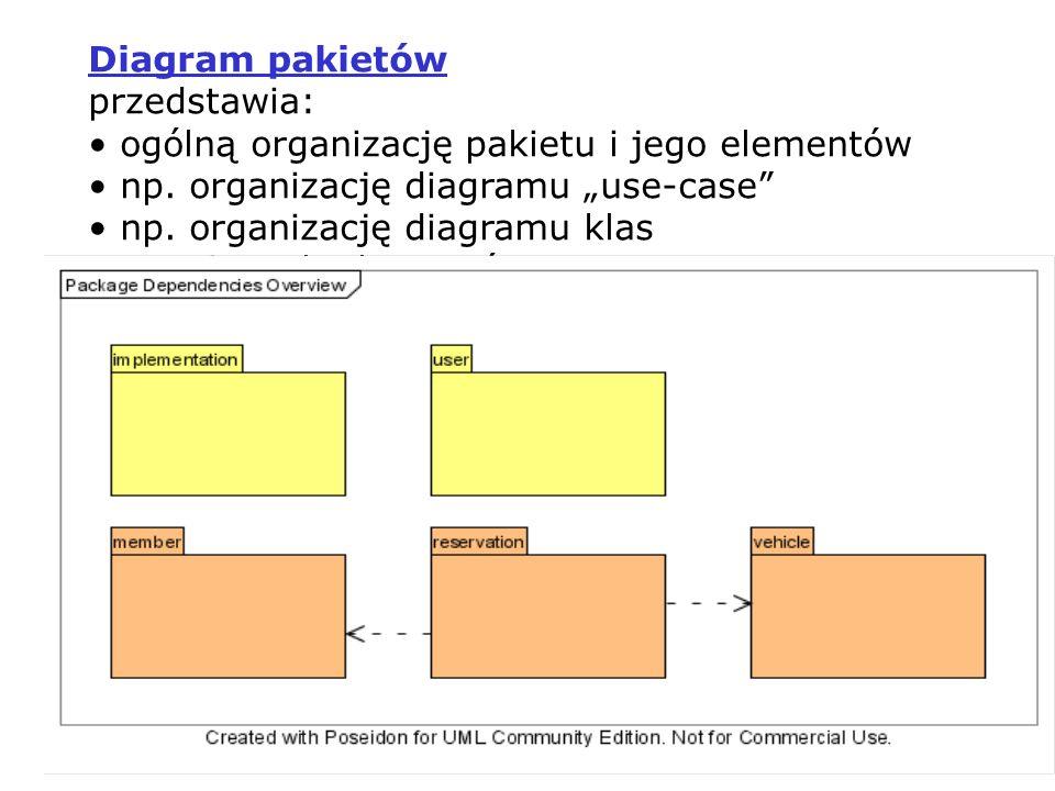 PIO 2_1, Zofia Kruczkiewicz4 Łączenie pakietów « merge » - elementy pakietu docelowego (źródła łączenia) powstają z element ó w pakietu importowanego na drodze generalizacji (źródło łączenia w relacji generalizacji do importowanego pakietu) Importowanie pakiet ó w « import » - klasa importowana znajduje się teraz w namespace pakietu źr ó dłowego, do kt ó rego jest importowana, natomiast namespace pakietu, z kt ó rego klasa jest importowana staje się nieaktywna Zagnieżdżanie połączeń – połączenie między zagnieżdżonymi pakietami: źr ó dłowym i docelowym wyraża hierarchię zawartości poszczeg ó lnych pakiet ó w Właściwości: Elementy pakietu dzielą tę samą namespace i muszą posiadać unikatową nazwę Elementy pakietu reprezentują fizyczne lub logiczne zależności między klasami (powiązania, dziedziczenie, agregacja) Pakiety są traktowane jako foldery