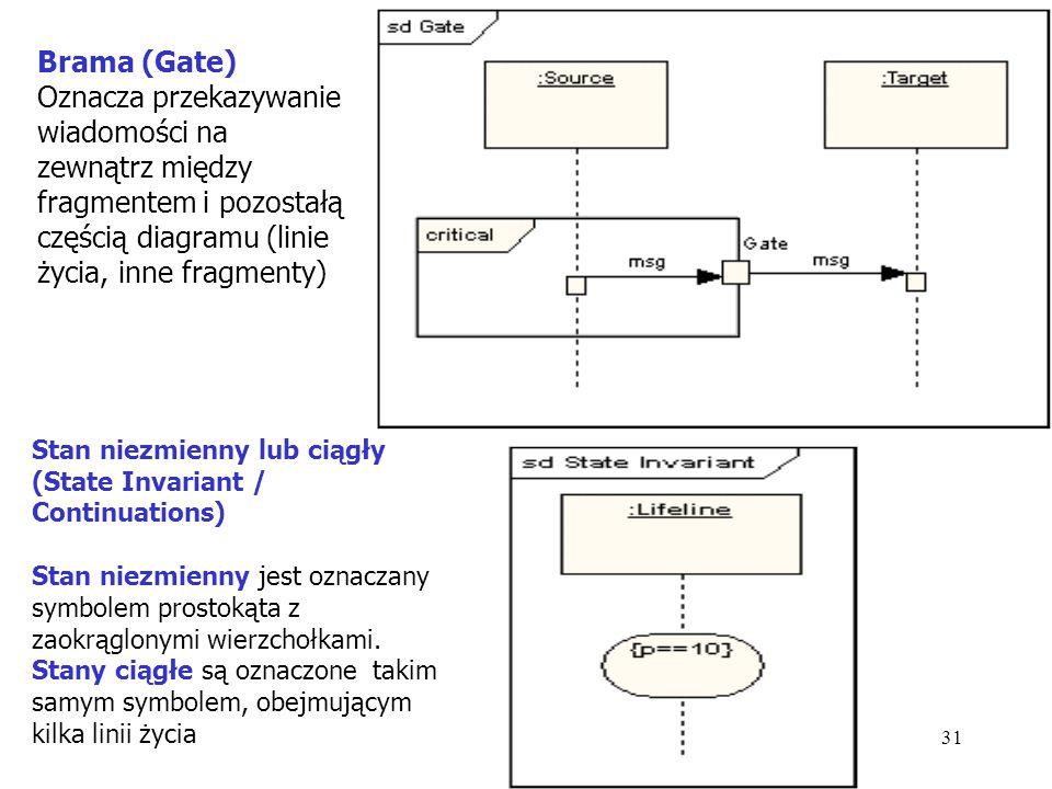 31 Brama (Gate) Oznacza przekazywanie wiadomości na zewnątrz między fragmentem i pozostałą częścią diagramu (linie życia, inne fragmenty) Stan niezmie