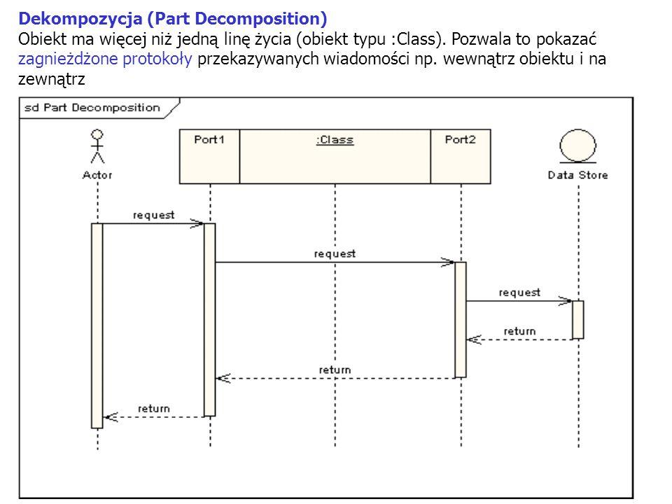 32 Dekompozycja (Part Decomposition) Obiekt ma więcej niż jedną linę życia (obiekt typu :Class). Pozwala to pokazać zagnieżdżone protokoły przekazywan