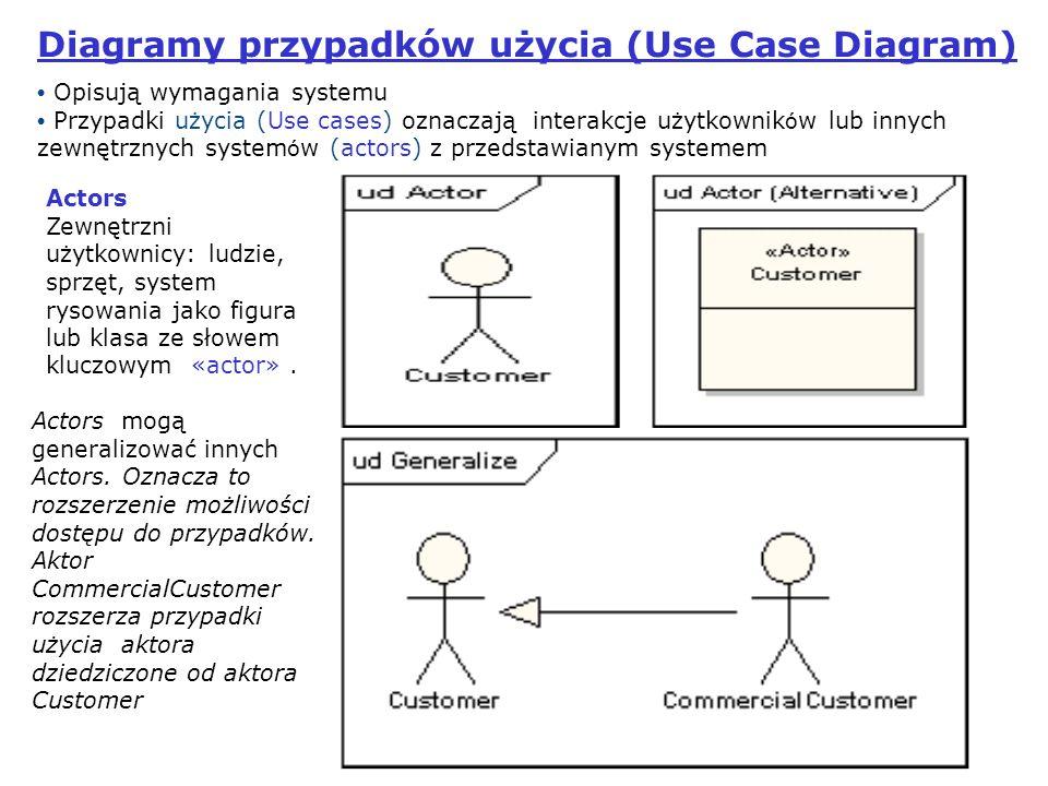 6 Przypadek użycia (Use Cases) Jednostka pracy Wysoki poziomom zewnętrznej obserwacji systemu Notacja – elipsa Np.