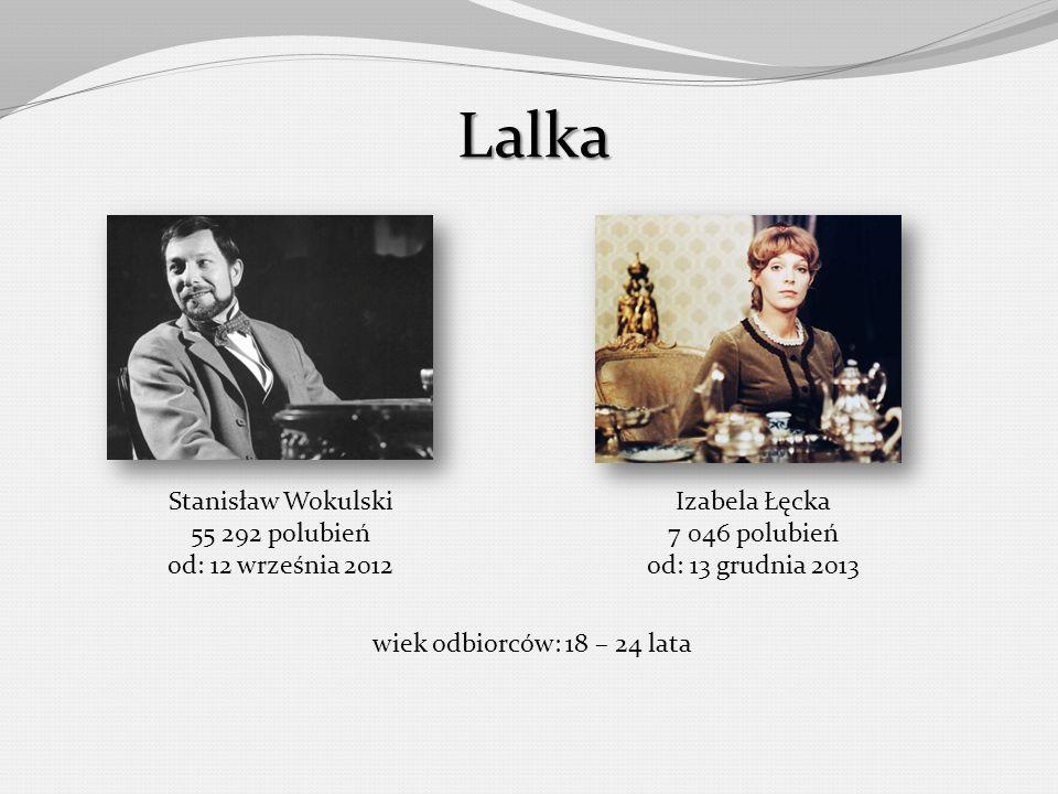 Lalka Stanisław Wokulski 55 292 polubień od: 12 września 2012 Izabela Łęcka 7 046 polubień od: 13 grudnia 2013 wiek odbiorców: 18 – 24 lata