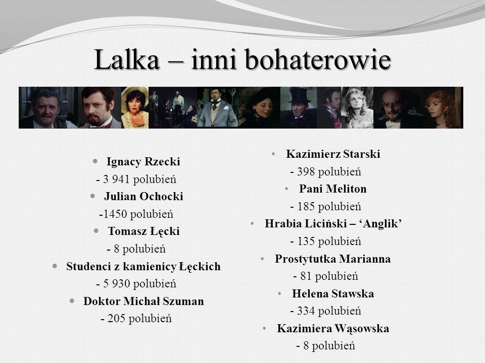 Lalka – inni bohaterowie Ignacy Rzecki - 3 941 polubień Julian Ochocki -1450 polubień Tomasz Łęcki - 8 polubień Studenci z kamienicy Łęckich - 5 930 p