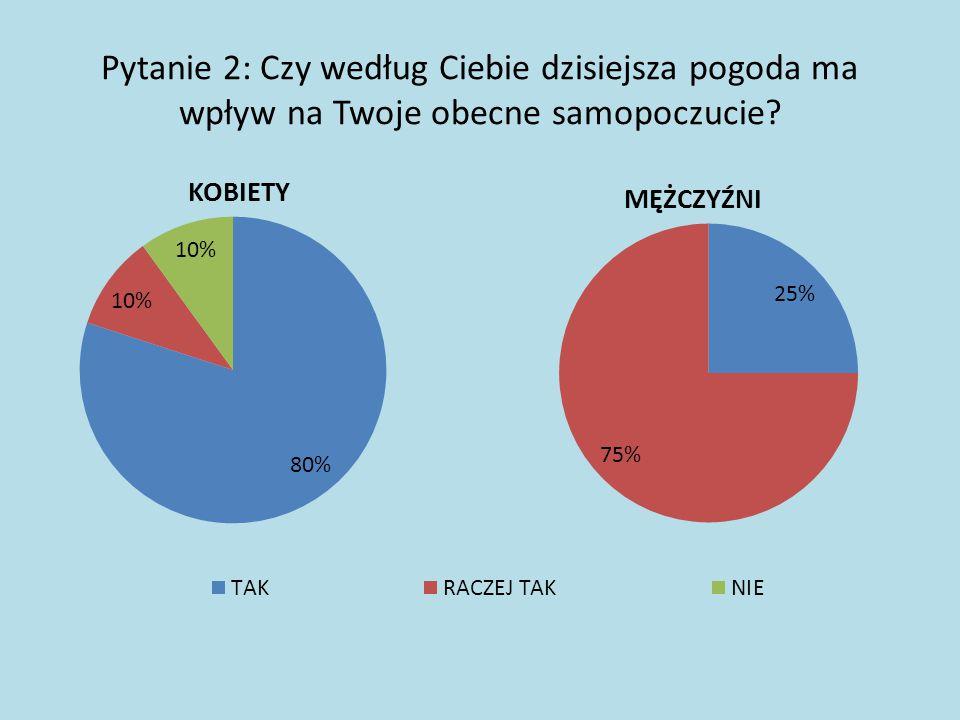 NAUCZYCIELE Pytanie 1: Płeć ankietowanych W ankiecie wzięło udział 11 kobiet i 4 mężczyzn.