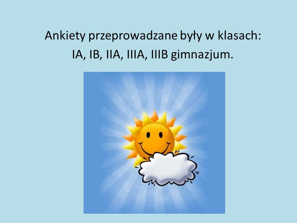 Pytanie 2: Czy według Ciebie dzisiejsza pogoda ma wpływ na Twoje obecne samopoczucie?