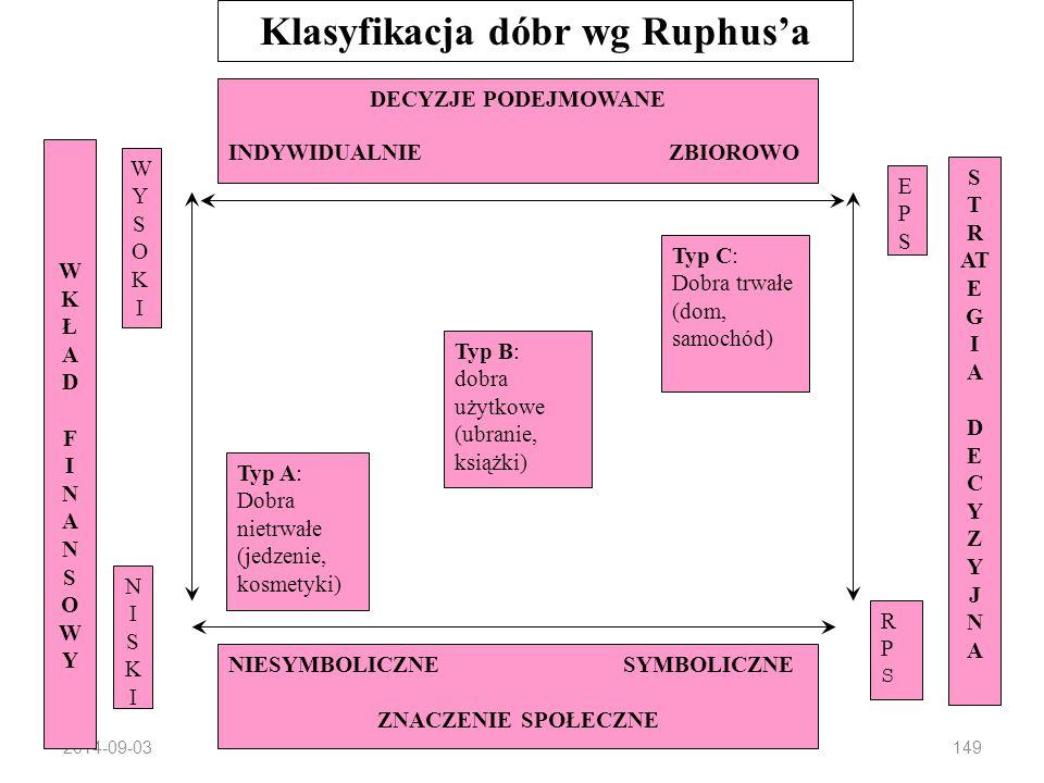 2014-09-03148 Typy wyborów konsumenckich Typy problemów decyzyjnych (wg Howard'a i Sheth'a): 1.Zakupy rutynowe (RPS – Routine Problem Solving) 2.Zakup