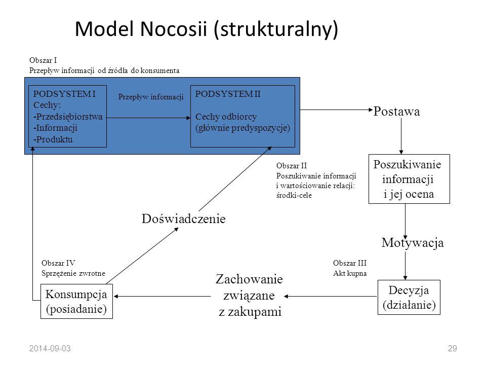 2014-09-0328 Modele zachowania konsumenckiego podział wg Rudnickiego (2000) Strukturalne (całościowe i cząstkowe) Ilościowe i jakościowe Opisowe, prognostyczne i normatywne Hipotetyczne i empiryczne Statyczne i dynamiczne Jedno- i wieloczynnikowe Deterministyczne i stochastyczne Słowne, schematyczne i matematyczne
