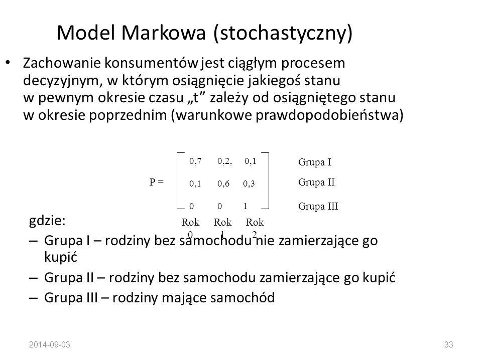 2014-09-0332 Sformalizowane zapisy funkcyjne w modelu EBK (przykłady) Wybór: W x =ƒ(ZK x, NO) Zamiar zakupu: ZK x = ƒ(A x, K x, PO) Postawa: A x =ƒ(P x ) Przekonania: P x = ƒ(ZI x, O) gdzie: – W – wybór – ZK – zamiar zakupu – NO – nieprzewidziane okoliczności – A – postawa – K – konformizm – PO – przewidywane okoliczności – P – przekonania – ZI – zasób informacji i doświadczenia zmagazynowany w pamięci długotrwałej (związany z danym towarem) – O – kryteria oceny