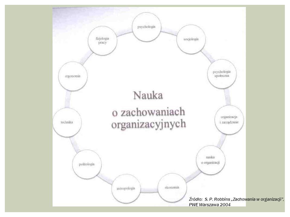 """Źródło: S. P. Robbins """"Zachowania w organizacji"""", PWE Warszawa 2004"""