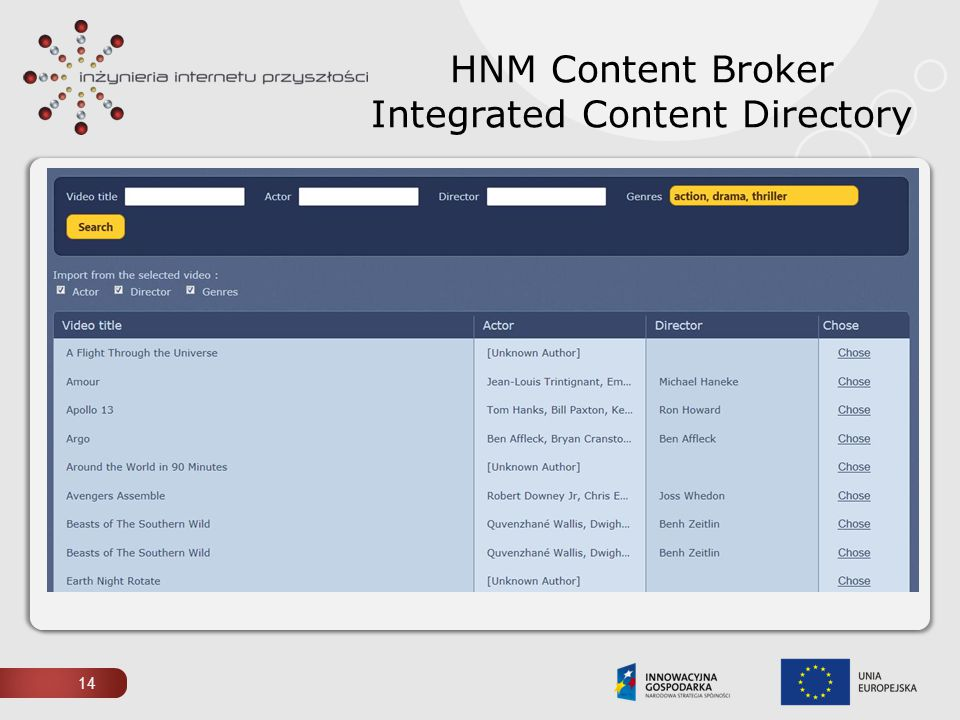 HNM Content Broker Integrated Content Directory 14