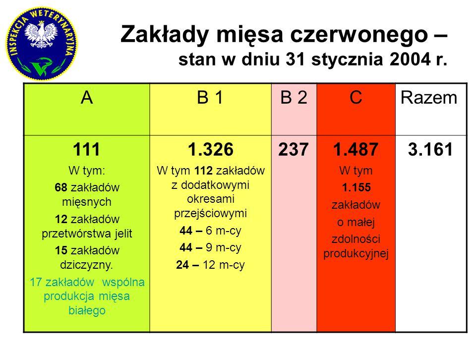Zakłady mięsa czerwonego – stan w dniu 31 stycznia 2004 r. AB 1B 2CRazem 111 W tym: 68 zakładów mięsnych 12 zakładów przetwórstwa jelit 15 zakładów dz