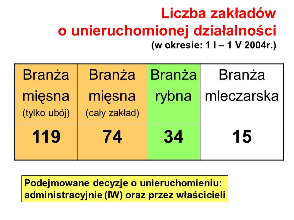 Liczba zakładów o unieruchomionej działalności (w okresie: 1 I – 1 V 2004r.) Branża mięsna (tylko ubój) Branża mięsna (cały zakład) Branża rybna Branż