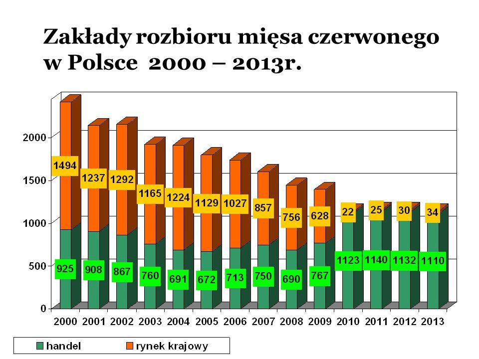 Zakłady rozbioru mięsa czerwonego w Polsce 2000 – 2013r.
