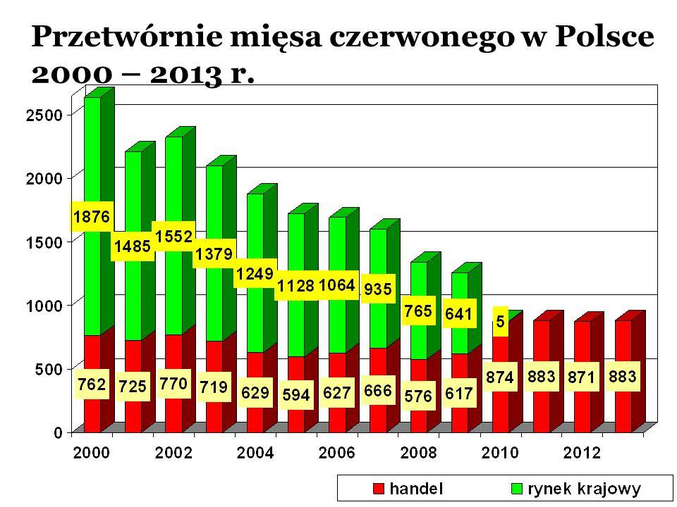 Przetwórnie mięsa czerwonego w Polsce 2000 – 2013 r.