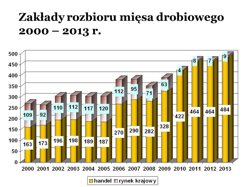 Zakłady rozbioru mięsa drobiowego 2000 – 2013 r.