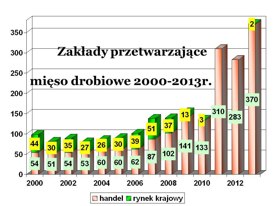 Zakłady przetwarzające mięso drobiowe 2000-2013r.