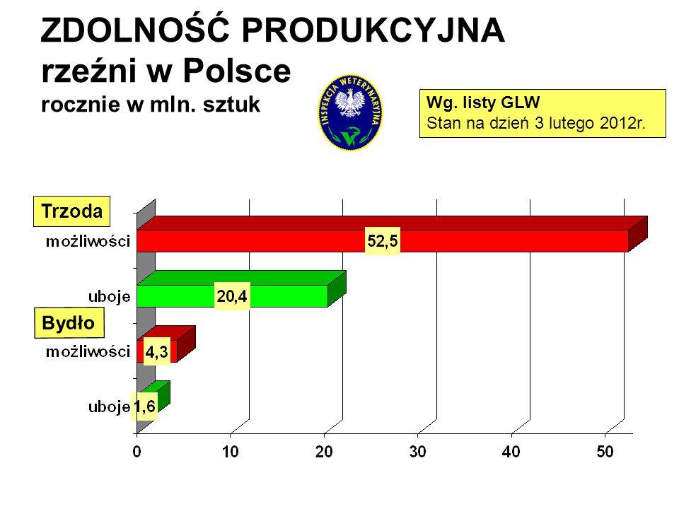 ZDOLNOŚĆ PRODUKCYJNA rzeźni w Polsce rocznie w mln. sztuk Wg. listy GLW Stan na dzień 3 lutego 2012r. Trzoda Bydło