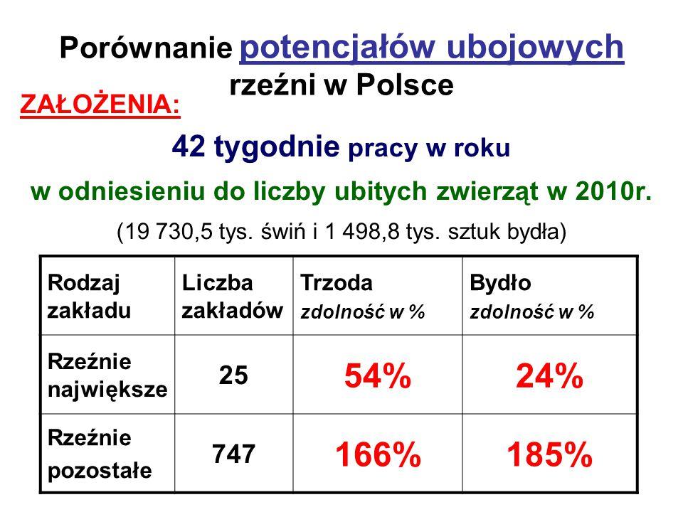 Porównanie potencjałów ubojowych rzeźni w Polsce ZAŁOŻENIA: 42 tygodnie pracy w roku w odniesieniu do liczby ubitych zwierząt w 2010r. (19 730,5 tys.