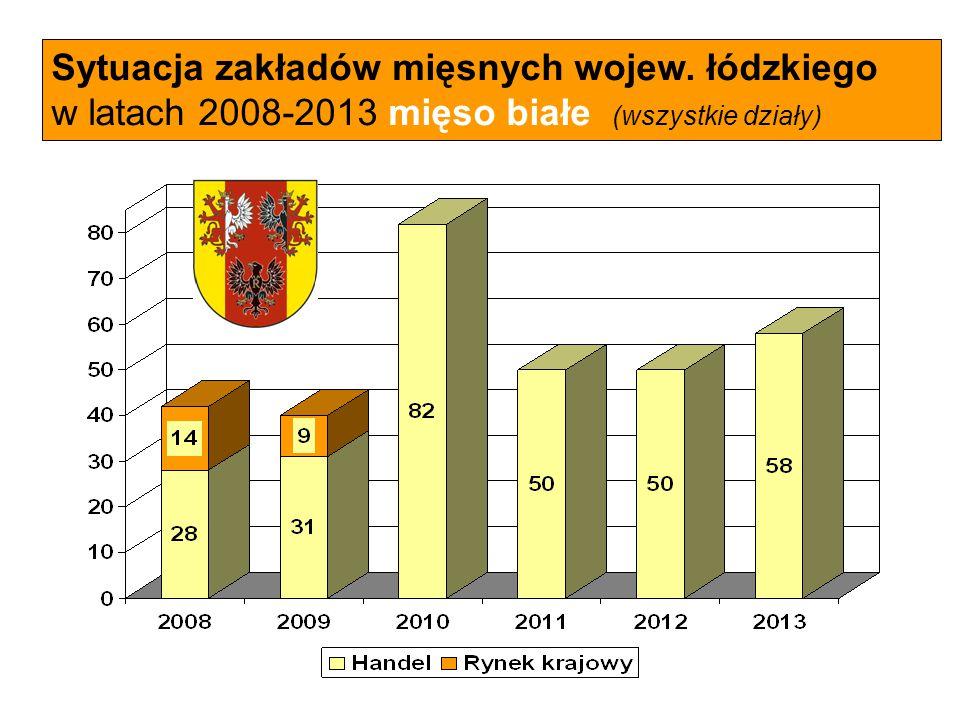 Sytuacja zakładów mięsnych wojew. łódzkiego w latach 2008-2013 mięso białe (wszystkie działy)