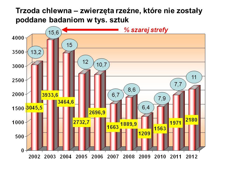 13,2 15,6 15 12 10,7 6,7 8,6 6,4 7,9 % szarej strefy Trzoda chlewna – zwierzęta rzeźne, które nie zostały poddane badaniom w tys. sztuk 7,7 11