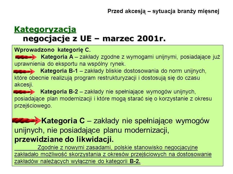 Przed akcesją – sytuacja branży mięsnej Kategoryzacja negocjacje z UE – marzec 2001r. Wprowadzono kategorię C. Kategoria A – zakłady zgodne z wymogami