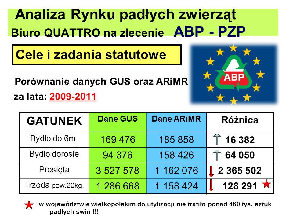Analiza Rynku padłych zwierząt Biuro QUATTRO na zlecenie ABP - PZP Porównanie danych GUS oraz ARiMR za lata: 2009-2011 Cele i zadania statutowe GATUNE