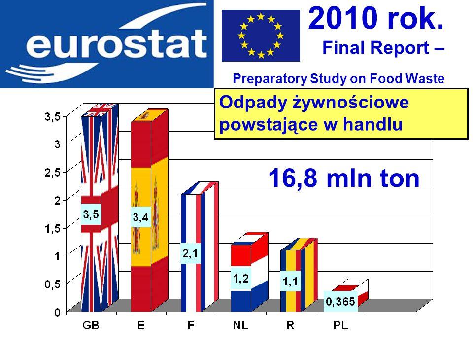 2010 rok. Final Report – Preparatory Study on Food Waste Odpady żywnościowe powstające w handlu 16,8 mln ton