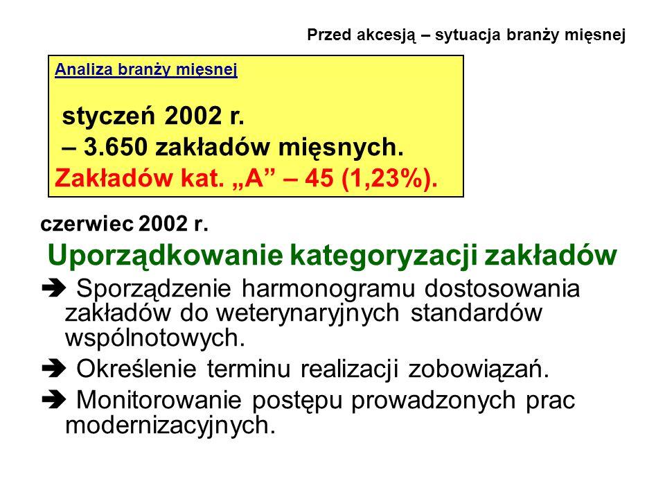 Przed akcesją – sytuacja branży mięsnej czerwiec 2002 r. Uporządkowanie kategoryzacji zakładów  Sporządzenie harmonogramu dostosowania zakładów do we