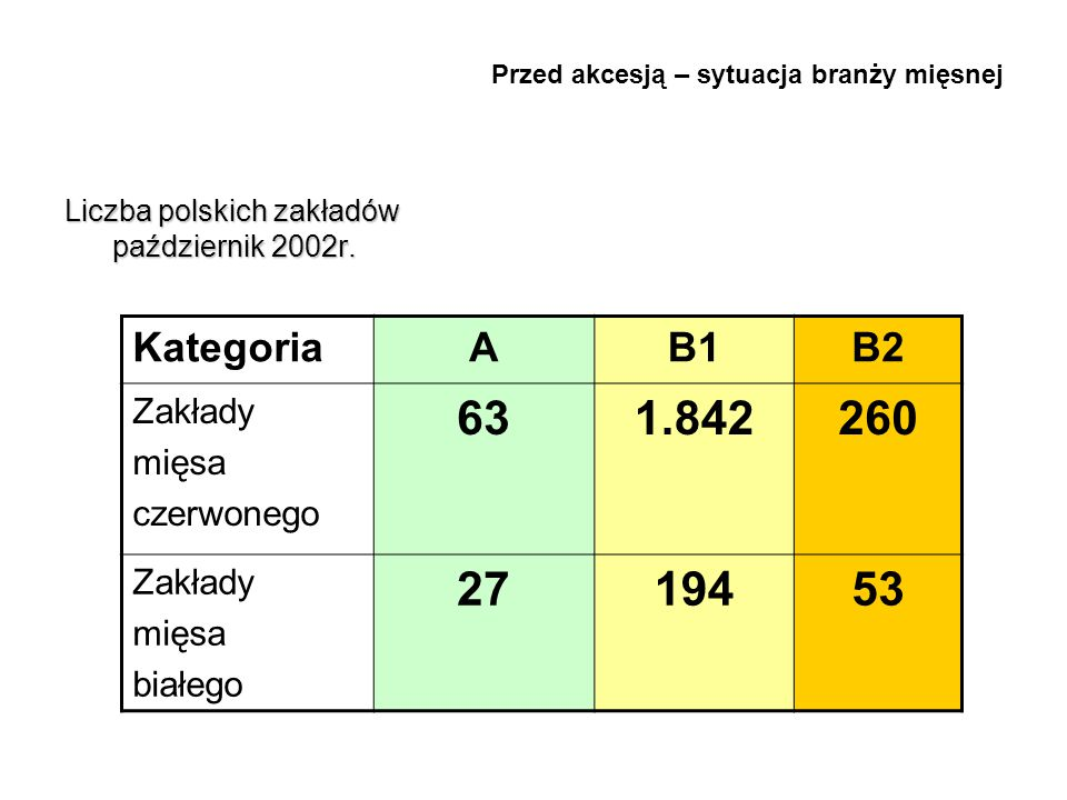 Przed akcesją – sytuacja branży mięsnej Liczba polskich zakładów październik 2002r. KategoriaAB1B2 Zakłady mięsa czerwonego 631.842260 Zakłady mięsa b