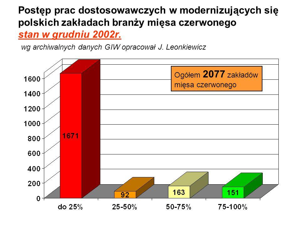 Postęp prac dostosowawczych w modernizujących się polskich zakładach branży mięsa białego stan w grudniu 2002r.