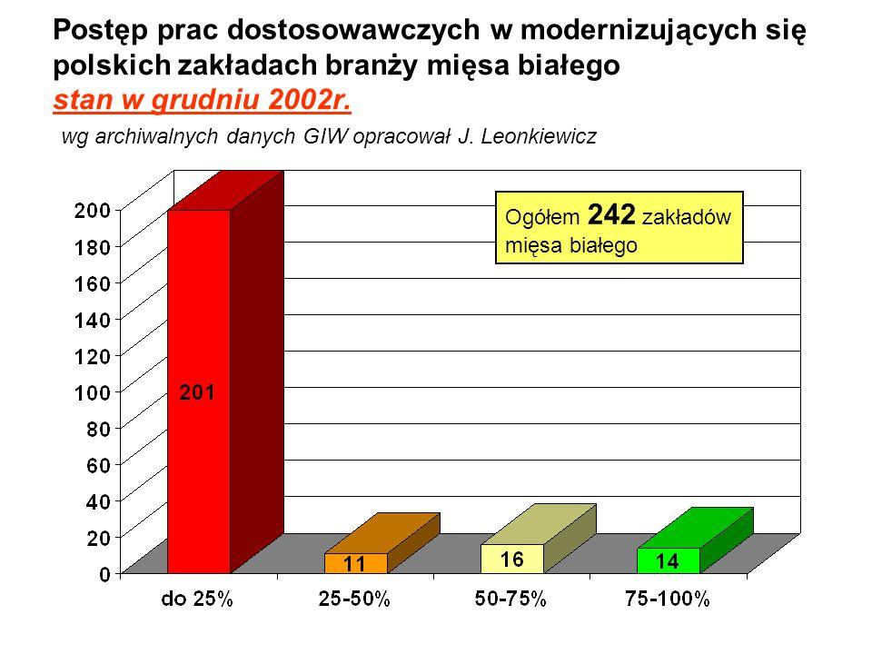 Postęp prac dostosowawczych w modernizujących się polskich zakładach branży mięsa białego stan w grudniu 2002r. wg archiwalnych danych GIW opracował J