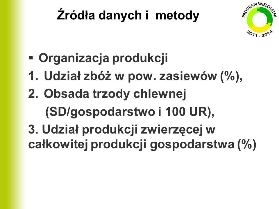 Źródła danych i metody  Organizacja produkcji 1.Udział zbóż w pow. zasiewów (%), 2.Obsada trzody chlewnej (SD/gospodarstwo i 100 UR), 3. Udział produ