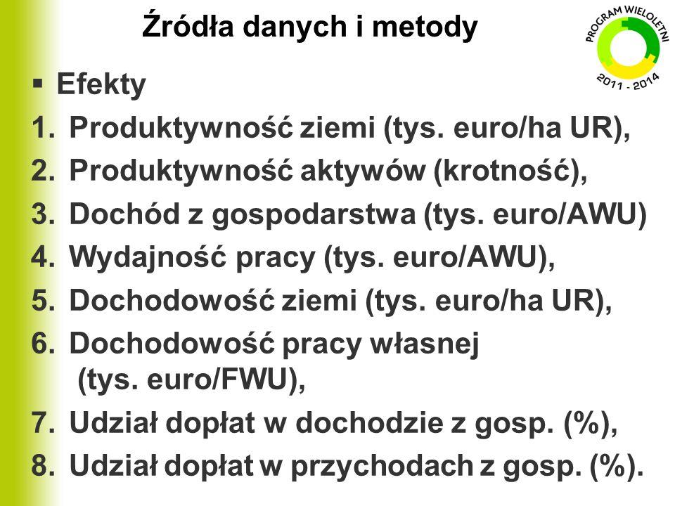 Źródła danych i metody  Efekty 1.Produktywność ziemi (tys. euro/ha UR), 2.Produktywność aktywów (krotność), 3.Dochód z gospodarstwa (tys. euro/AWU) 4