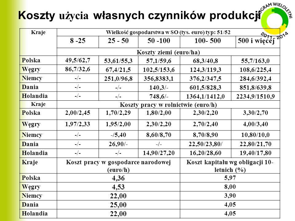 Koszty użycia własnych czynników produkcji KrajeWielkość gospodarstwa w SO (tys. euro) typ: 51/52 8 -2525 - 5050 -100100- 500500 i więcej Koszty ziemi