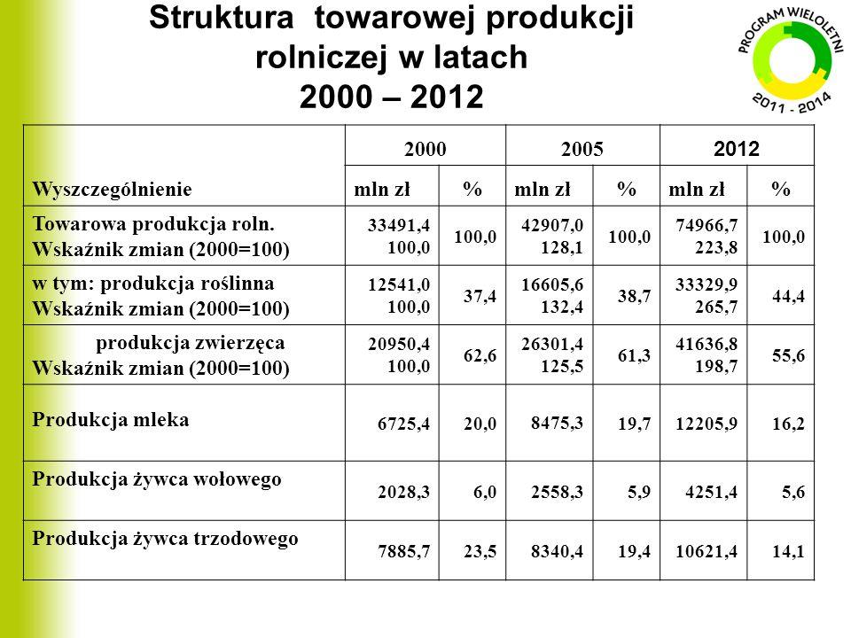 Struktura towarowej produkcji rolniczej w latach 2000 – 2012 Wyszczególnienie 20002005 2012 mln zł% % % Towarowa produkcja roln. Wskaźnik zmian (2000=