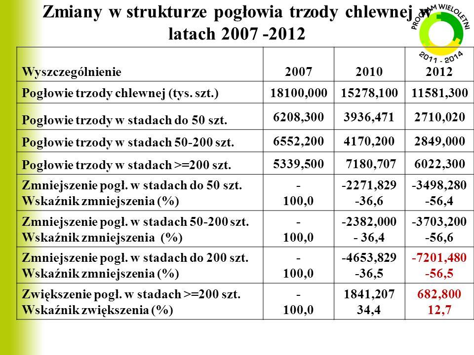 Zmiany w strukturze pogłowia trzody chlewnej w latach 2007 -2012 Wyszczególnienie200720102012 Pogłowie trzody chlewnej (tys. szt.)18100,00015278,10011